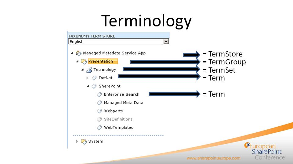 Administration Managed Meta Data Service Application – Administrators Manage the properties of the Service Applications Are NOT Term Store Administrator by default – Permissions Local Farm: By default all services local to the farm have full access Term Store Administrator – Create Term Groups – Assign Term Group Managers Can assign Term Group Contributors – Create and manage Term Sets and Terms