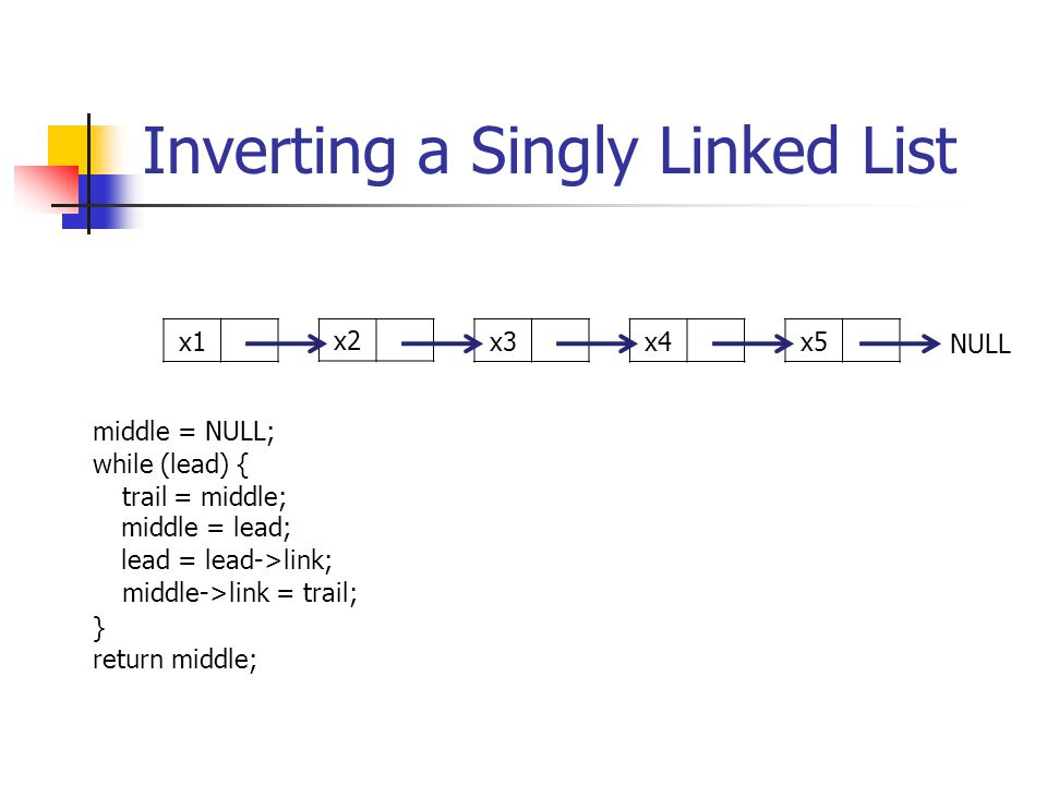 Inverting a Singly Linked List middle = NULL; while (lead) { trail = middle; middle = lead; lead = lead->link; middle->link = trail; } return middle; x1 x2 x3x4x5 NULL