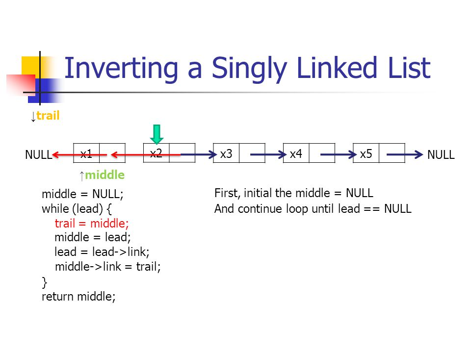 Inverting a Singly Linked List middle = NULL; while (lead) { trail = middle; middle = lead; lead = lead->link; middle->link = trail; } return middle; x1 x2 x3x4x5 First, initial the middle = NULL ↑ middle NULL ↓ trail And continue loop until lead == NULL NULL