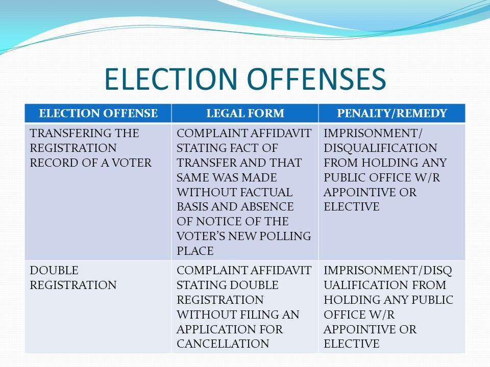 ELECTION OFFENSES ELECTION OFFENSELEGAL FORMPENALTY/REMEDY TRANSFERING THE REGISTRATION RECORD OF A VOTER COMPLAINT AFFIDAVIT STATING FACT OF TRANSFER AND THAT SAME WAS MADE WITHOUT FACTUAL BASIS AND ABSENCE OF NOTICE OF THE VOTER'S NEW POLLING PLACE IMPRISONMENT/ DISQUALIFICATION FROM HOLDING ANY PUBLIC OFFICE W/R APPOINTIVE OR ELECTIVE DOUBLE REGISTRATION COMPLAINT AFFIDAVIT STATING DOUBLE REGISTRATION WITHOUT FILING AN APPLICATION FOR CANCELLATION IMPRISONMENT/DISQ UALIFICATION FROM HOLDING ANY PUBLIC OFFICE W/R APPOINTIVE OR ELECTIVE
