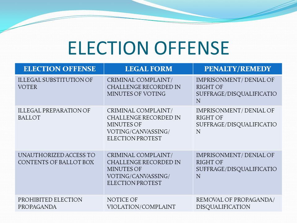 ELECTION OFFENSE LEGAL FORMPENALTY/REMEDY ILLEGAL SUBSTITUTION OF VOTER CRIMINAL COMPLAINT/ CHALLENGE RECORDED IN MINUTES OF VOTING IMPRISONMENT/ DENIAL OF RIGHT OF SUFFRAGE/DISQUALIFICATIO N ILLEGAL PREPARATION OF BALLOT CRIMINAL COMPLAINT/ CHALLENGE RECORDED IN MINUTES OF VOTING/CANVASSING/ ELECTION PROTEST IMPRISONMENT/ DENIAL OF RIGHT OF SUFFRAGE/DISQUALIFICATIO N UNAUTHORIZED ACCESS TO CONTENTS OF BALLOT BOX CRIMINAL COMPLAINT/ CHALLENGE RECORDED IN MINUTES OF VOTING/CANVASSING/ ELECTION PROTEST IMPRISONMENT/ DENIAL OF RIGHT OF SUFFRAGE/DISQUALIFICATIO N PROHIBITED ELECTION PROPAGANDA NOTICE OF VIOLATION/COMPLAINT REMOVAL OF PROPAGANDA/ DISQUALIFICATION