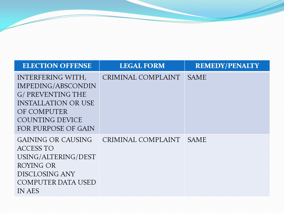 ELECTION OFFENSELEGAL FORMREMEDY/PENALTY INTERFERING WITH, IMPEDING/ABSCONDIN G/ PREVENTING THE INSTALLATION OR USE OF COMPUTER COUNTING DEVICE FOR PURPOSE OF GAIN CRIMINAL COMPLAINTSAME GAINING OR CAUSING ACCESS TO USING/ALTERING/DEST ROYING OR DISCLOSING ANY COMPUTER DATA USED IN AES CRIMINAL COMPLAINTSAME