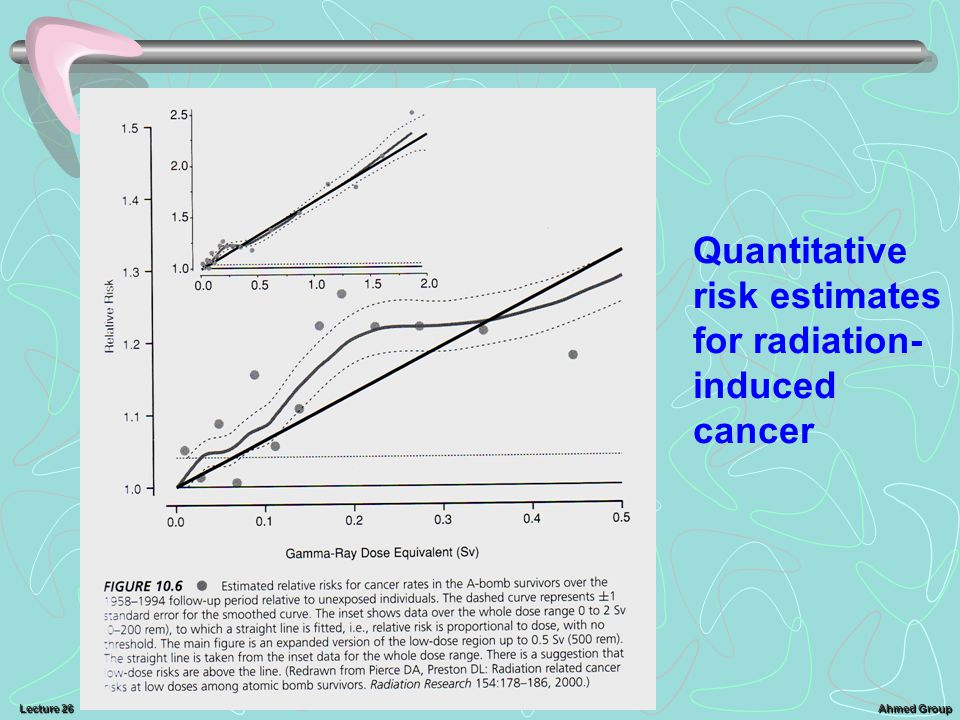 Ahmed Group Lecture 26 Quantitative risk estimates for radiation- induced cancer