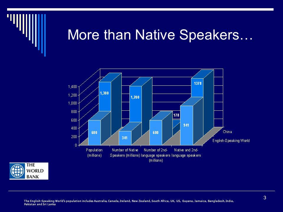 3 More than Native Speakers… The English-Speaking World's population includes Australia, Canada, Ireland, New Zealand, South Africa, UK, US, Guyana, Jamaica, Bangladesh, India, Pakistan and Sri Lanka