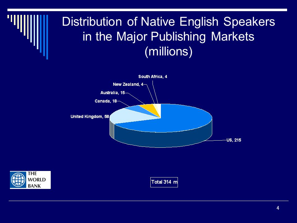 4 Distribution of Native English Speakers in the Major Publishing Markets (millions)