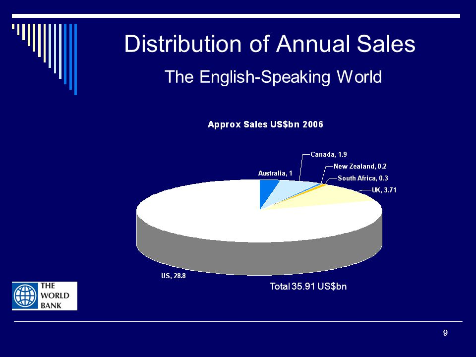 9 Distribution of Annual Sales The English-Speaking World Total 35.91 US$bn