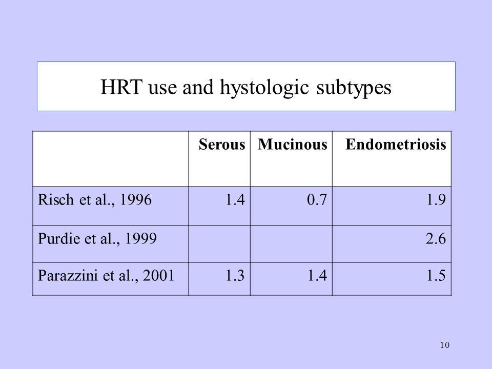 10 HRT use and hystologic subtypes SerousMucinousEndometriosis Risch et al., 19961.40.71.9 Purdie et al., 19992.6 Parazzini et al., 20011.31.41.5
