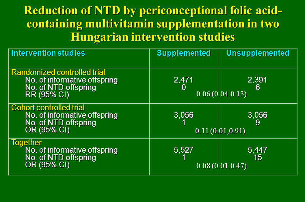 Reduction of NTD by periconceptional folic acid- containing multivitamin supplementation in two Hungarian intervention studies Intervention studies Su