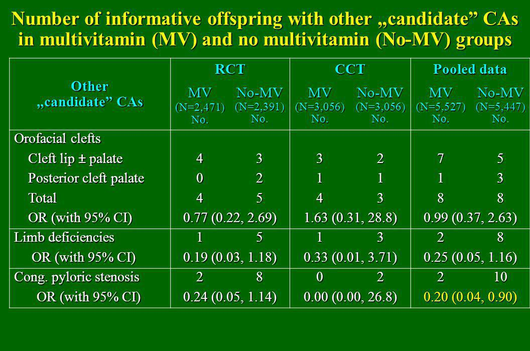 "Number of informative offspring with other ""candidate"" CAs in multivitamin (MV) and no multivitamin (No-MV) groups Other ""candidate"" CAs RCT CCT Poole"