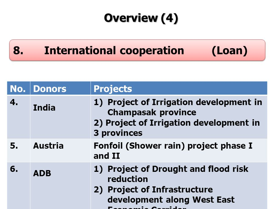 10 Overview (4) Overview (4) 8. International cooperation (Loan) No.DonorsProjects 4.4.