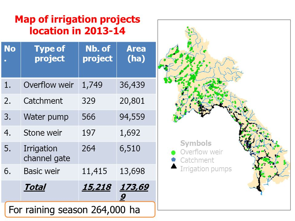 Map of irrigation projects location in 2013-14  Symbols Overflow weir  Catchment Irrigation pumps No.
