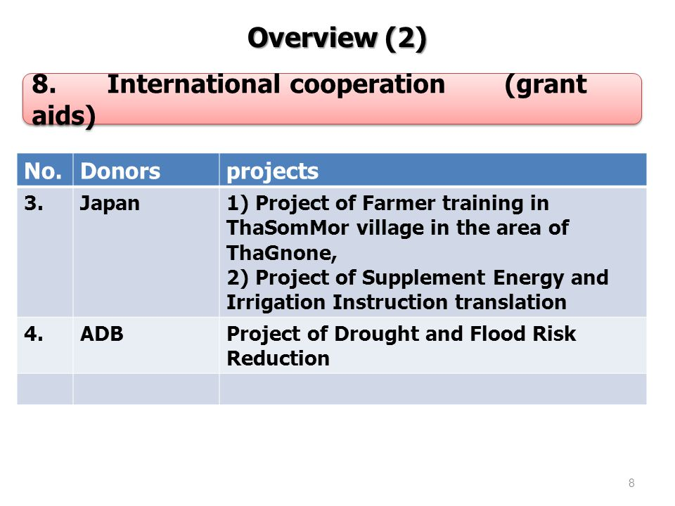 9 Overview (3) Overview (3) 8.International cooperation(grant aids) No.DonorsProjects 5.