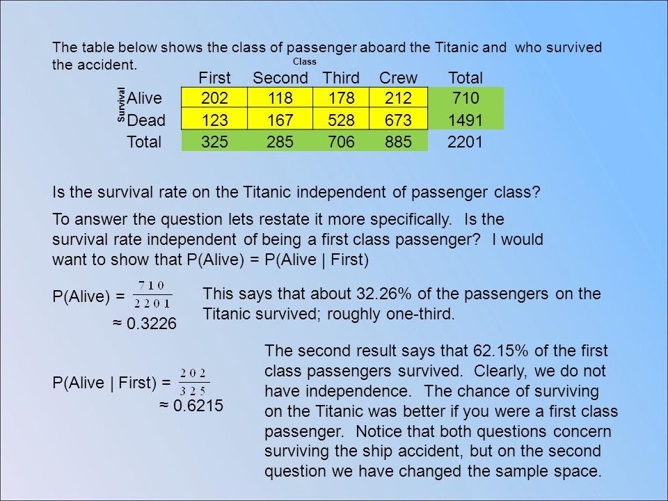 Class FirstSecondThirdCrewTotal Survival Alive202118178212710 Dead1231675286731491 Total3252857068852201 The table below shows the class of passenger aboard the Titanic and who survived the accident.