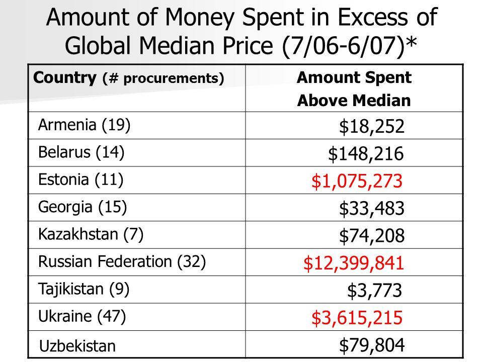 Amount of Money Spent in Excess of Global Median Price (7/06-6/07)* Country (# procurements) Amount Spent Above Median Armenia (19) $18,252 Belarus (14) $148,216 Estonia (11) $1,075,273 Georgia (15) $33,483 Kazakhstan (7) $74,208 Russian Federation (32) $12,399,841 Tajikistan (9) $3,773 Ukraine (47) $3,615,215 Uzbekistan $79,804