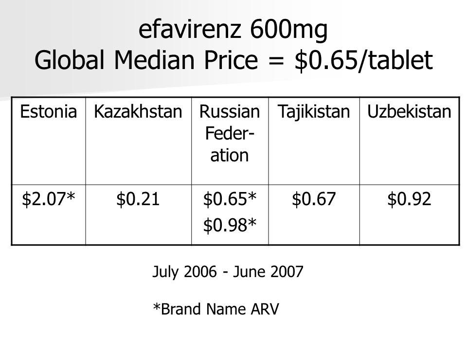 zidovudine 300mg/lamivudine 150mg Global Median Price = $0.19/tablet EstoniaKazakh- stan RussiaUkraineTajiki- stan Uzbeki- stan $4.32*$0.38$1.33* $1.71* $0.16 $0.18 $0.21 $0.23 July 2006 - June 2007 *Brand Name ARV TJ: $151 pp/year KZ: $274 pp/yr Russia: $958 pp/yr
