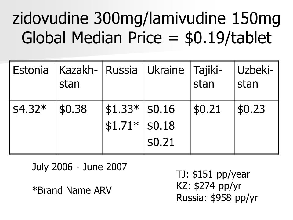lopinavir 133mg/ritonavir 33mg Global Median Price = $0.33/tablet KazakhstanRussian Federation Ukraine $1.95*1.87* $1.44* $0.52* $1.12* July 2006 - June 2007 *Brand Name ARV