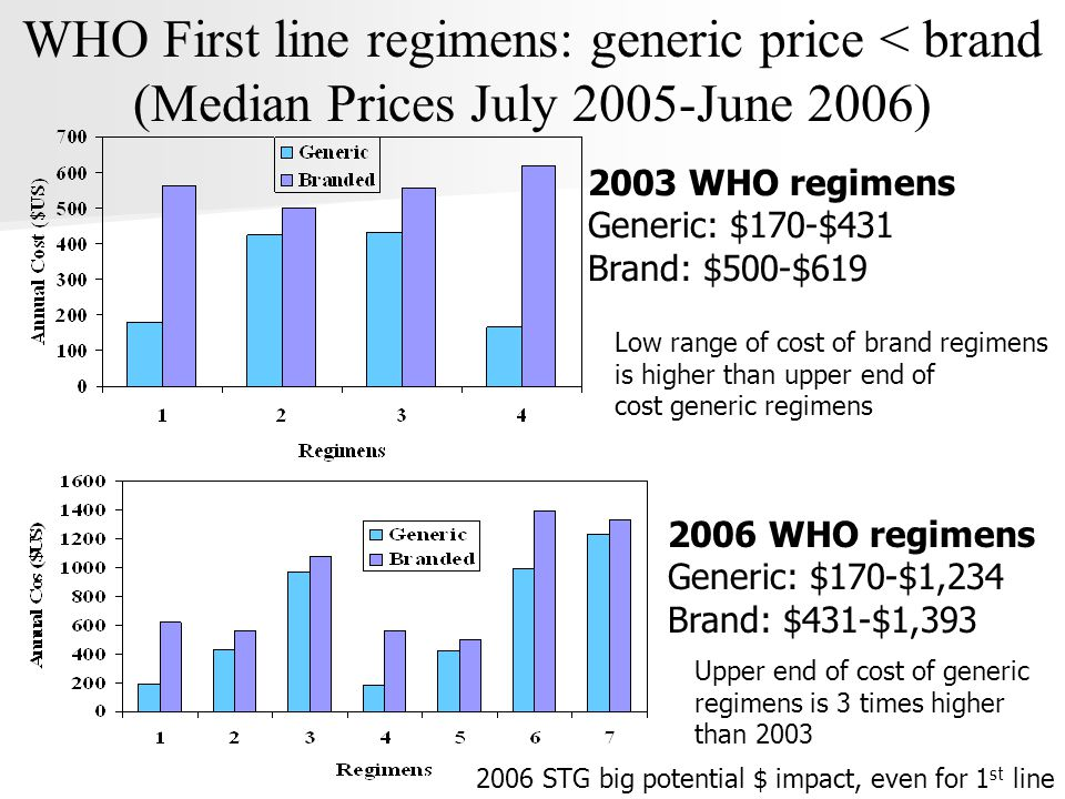 2003 WHO regimens Generic: $170-$431 Brand: $500-$619 WHO First line regimens: generic price < brand (Median Prices July 2005-June 2006) 2006 WHO regimens Generic: $170-$1,234 Brand: $431-$1,393 Low range of cost of brand regimens is higher than upper end of cost generic regimens Upper end of cost of generic regimens is 3 times higher than 2003 2006 STG big potential $ impact, even for 1 st line