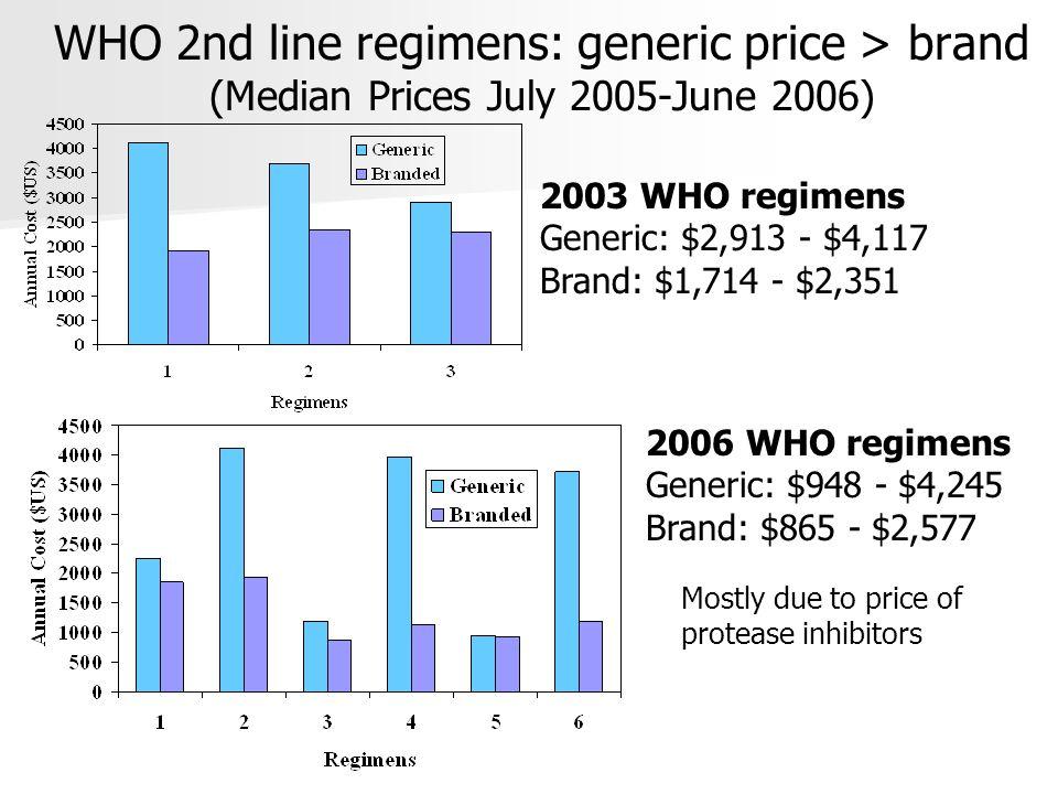 WHO 2nd line regimens: generic price > brand (Median Prices July 2005-June 2006) 2003 WHO regimens Generic: $2,913 - $4,117 Brand: $1,714 - $2,351 2006 WHO regimens Generic: $948 - $4,245 Brand: $865 - $2,577 Mostly due to price of protease inhibitors