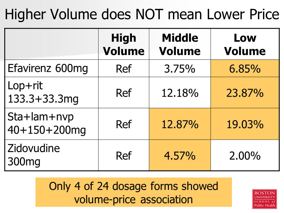 Higher Volume does NOT mean Lower Price High Volume Middle Volume Low Volume Efavirenz 600mg Ref3.75%6.85% Lop+rit 133.3+33.3mg Ref12.18%23.87% Sta+lam+nvp 40+150+200mg Ref12.87%19.03% Zidovudine 300mg Ref4.57%2.00% Only 4 of 24 dosage forms showed volume-price association