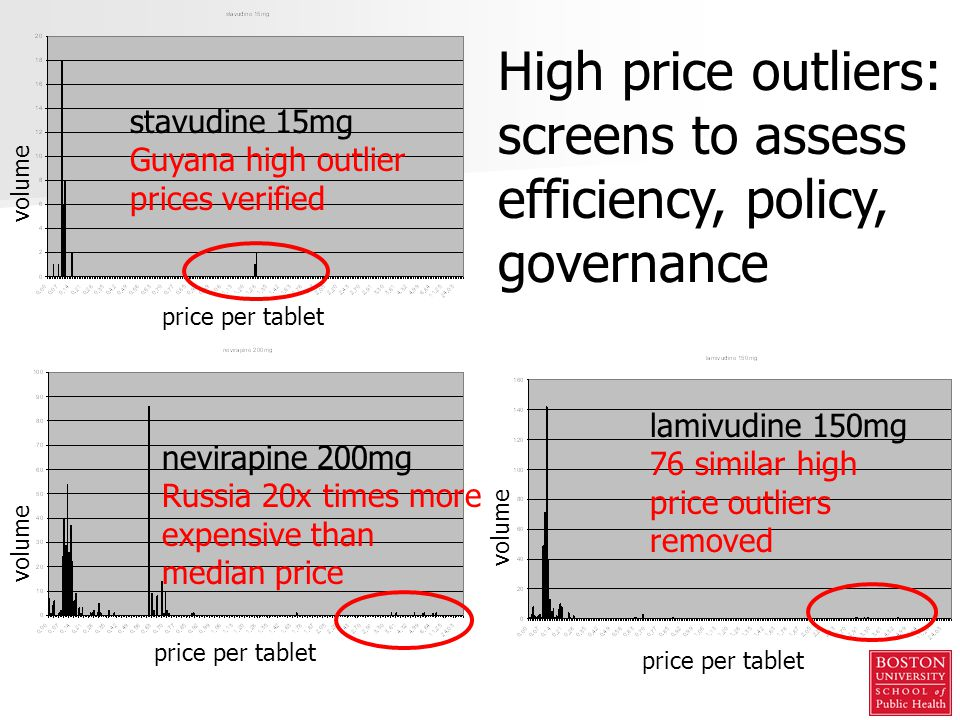 stavudine 15mg Guyana high outlier prices verified High price outliers: screens to assess efficiency, policy, governance nevirapine 200mg Russia 20x times more expensive than median price lamivudine 150mg 76 similar high price outliers removed price per tablet volume price per tablet volume