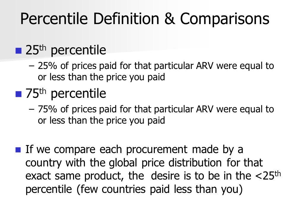 Country Benchmarking % of Country Procurements Across Quartiles of Global Price Distribution* Country (#) <25 th percentile 25 th -50 th percentile 51 st -75 th percentile >75 th percentile Armenia (19) 5.3%10.5% 15.8%68.4% Belarus (14) 7.1%42.9%14.3%35.7% Estonia (11) 0% 100% Georgia (15) 20% 40% Kazakhstan (7)28.6% 0%42.9% Russian Fed.