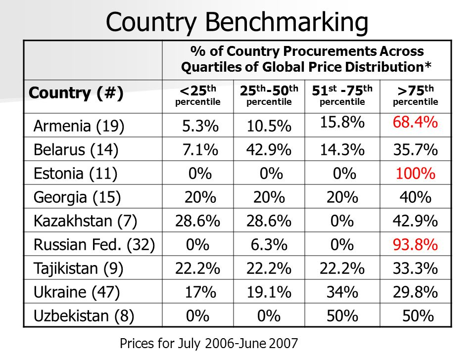 Country Benchmarking % of Country Procurements Across Quartiles of Global Price Distribution* Country (#) <25 th percentile 25 th -50 th percentile 51 st -75 th percentile >75 th percentile Armenia (19) 5.3%10.5% 15.8%68.4% Belarus (14) 7.1%42.9%14.3%35.7% Estonia (11) 0% 100% Georgia (15) 20% 40% Kazakhstan (7)28.6% 0%42.9% Russian Fed.