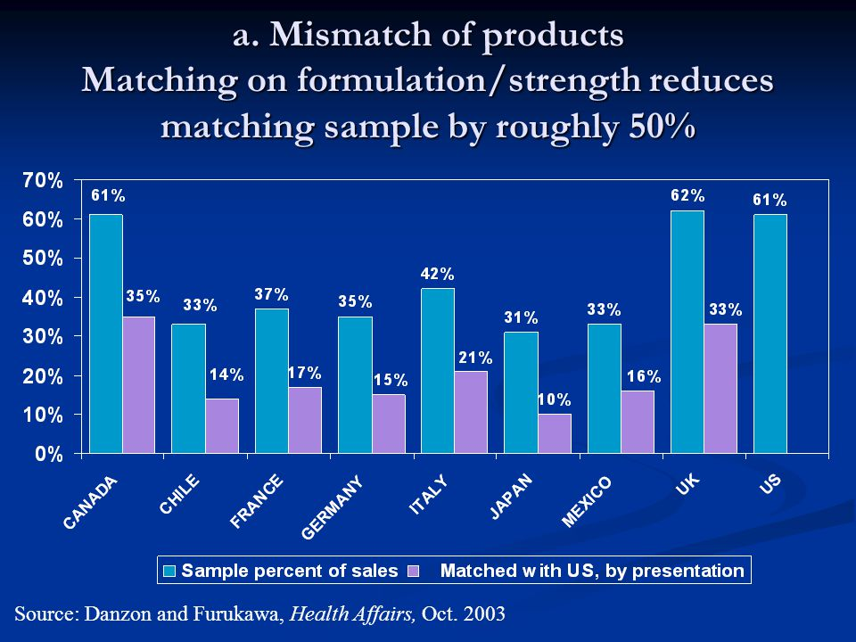 a. Mismatch of products Matching on formulation/strength reduces matching sample by roughly 50% Source: Danzon and Furukawa, Health Affairs, Oct. 2003