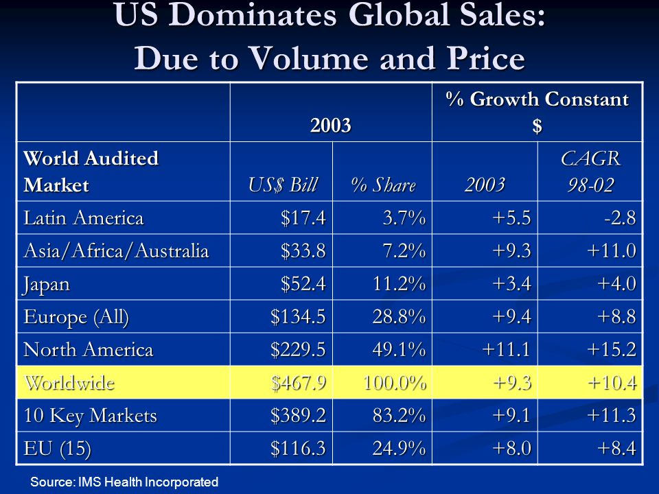 US Dominates Global Sales: Due to Volume and Price 2003 % Growth Constant $ World Audited Market US$ Bill % Share 2003 CAGR 98-02 Latin America $17.43