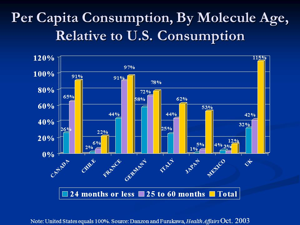Per Capita Consumption, By Molecule Age, Relative to U.S. Consumption Note: United States equals 100%. Source: Danzon and Furukawa, Health Affairs Oct