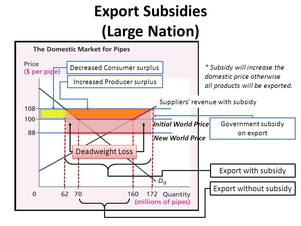 Switching an Importable Product into an Exportable Product Import Suppliers' revenue with subsidy * Subsidy will increase the domestic price otherwise all products will be exported.