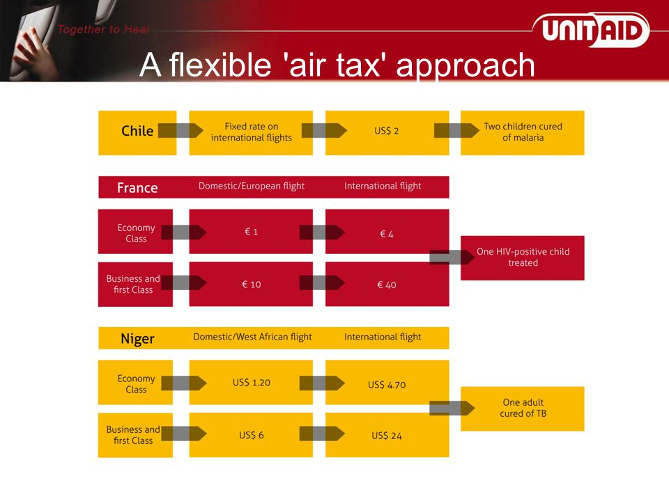 A flexible 'air tax' approach