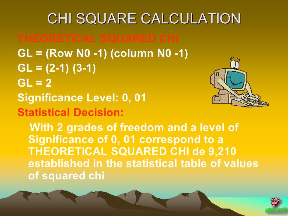 SQUARED CHI CALCULATION OEO-E(O-E) 2 (O-E) 2 / E 7575.35- 0.350.70.0092 1.411.050.360.130.123 3332.620.380.1440.004 0.080.45- 0.370.1360.302 35 000 0.50.480.020.00040.0008 CALCULATED SQUARED CHI0.439 CHI SQUARE FORMULA