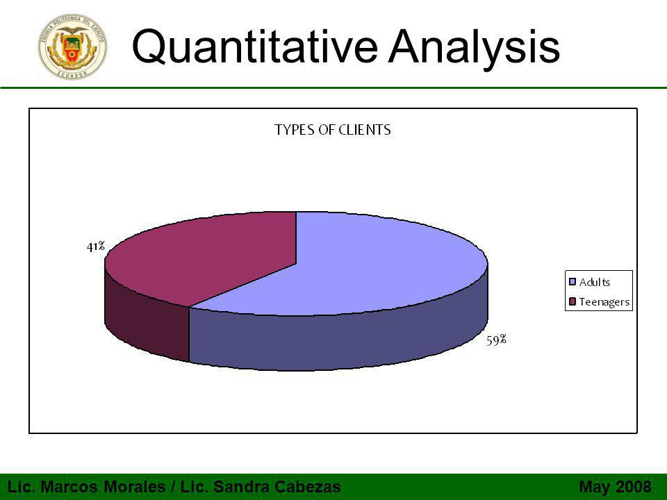 Lic. Marcos Morales / Lic. Sandra Cabezas May 2008 Quantitative Analysis