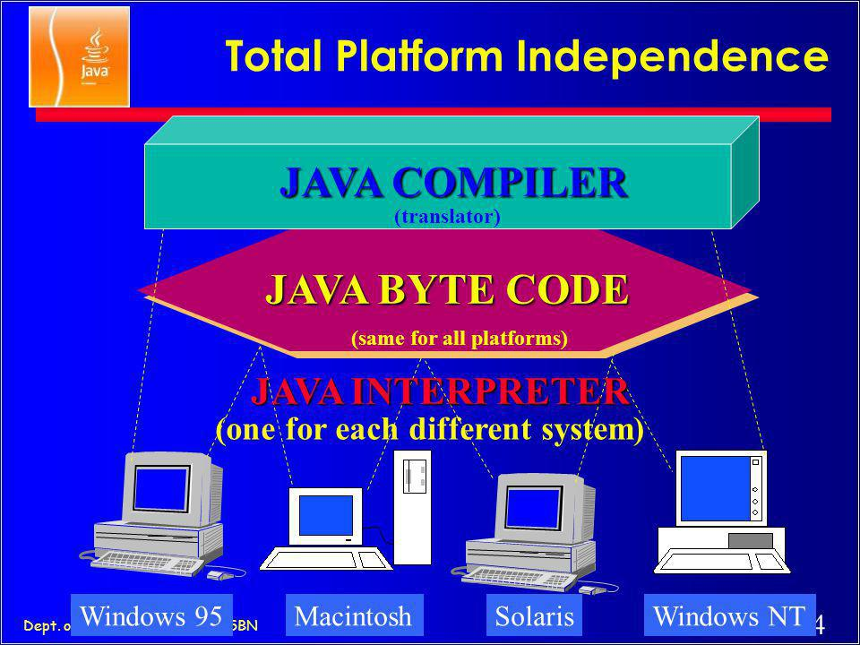 33 Dept. of Computer Science - SSBN Java as Portable c Unlike other language compilers, Java complier generates code (byte codes) for Universal Machin