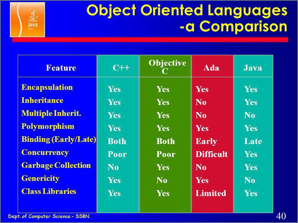 39 Dept. of Computer Science - SSBN Java as Secure c Language designed as safe c Strict compiler c Dynamic Runtime Loading (Verifier) c Runtime Securi