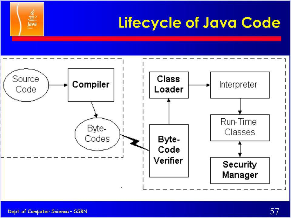 56 Dept. of Computer Science - SSBN Power of Java and the Web ] Deliver applications, not just information ] Eliminate porting ] Eliminate end-user in