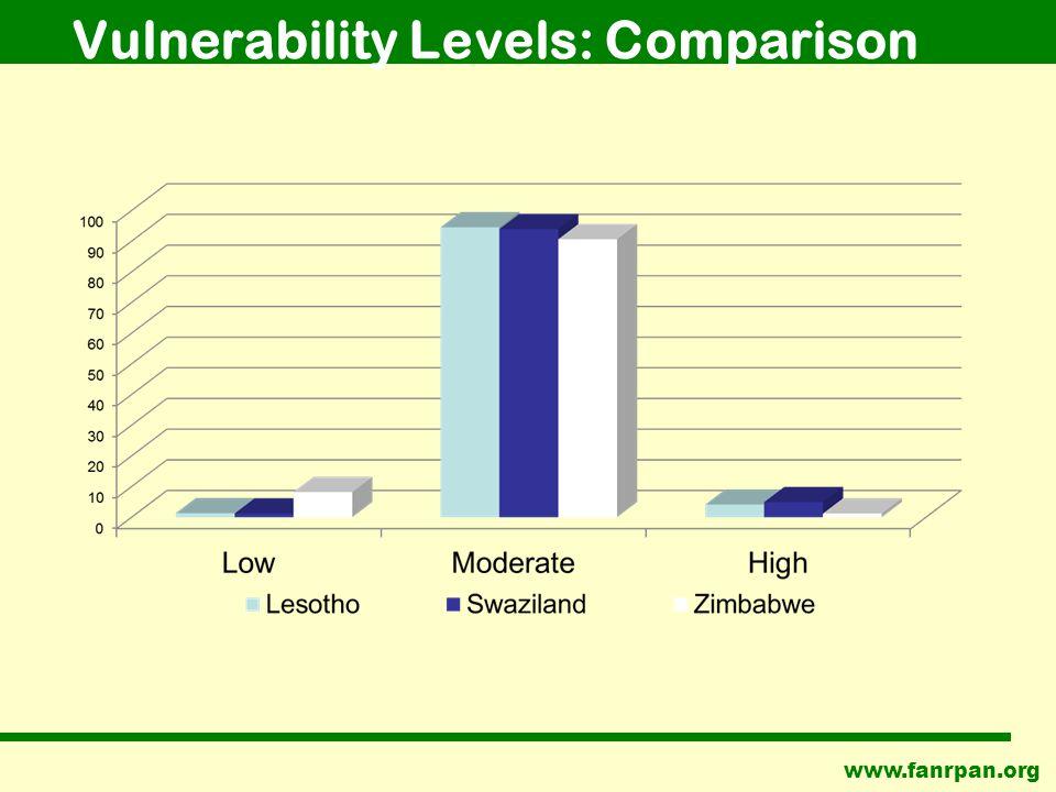 www.fanrpan.org Vulnerability Levels: Comparison