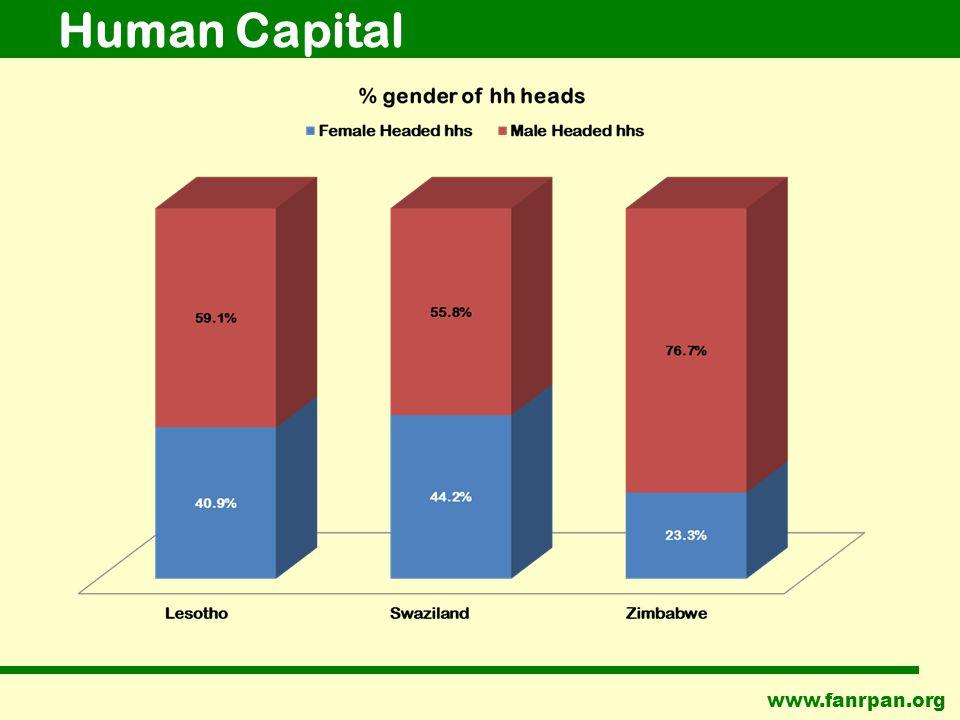 www.fanrpan.org Human Capital