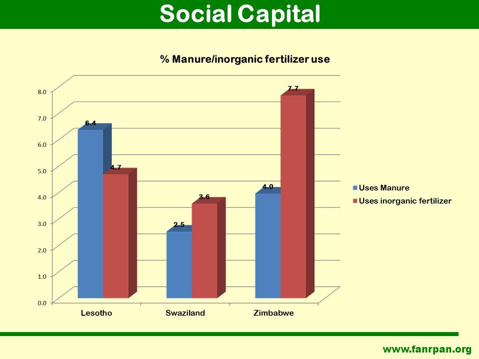 www.fanrpan.org Social Capital