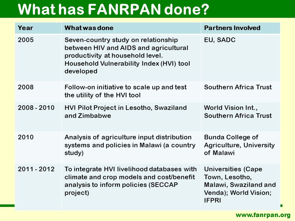 www.fanrpan.org What has FANRPAN done.