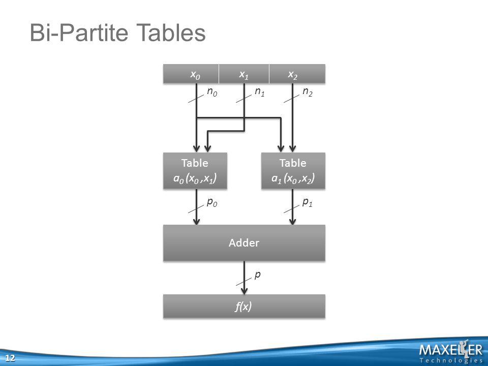 Bi-Partite Tables 12 ̃̃ f(x) Adder Table a 0 (x 0,x 1 ) Table a 0 (x 0,x 1 ) Table a 1 (x 0,x 2 ) Table a 1 (x 0,x 2 ) x0x1x2x0x1x2 x0x1x2x0x1x2 n0n0 n1n1 n2n2 p0p0 p1p1 p