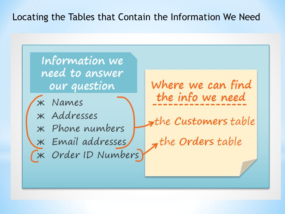 Locating the Tables that Contain the Information We Need