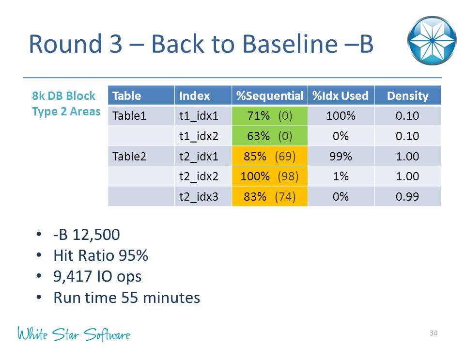 Round 3 – Back to Baseline –B 8k DB Block Type 2 Areas 34 -B 12,500 Hit Ratio 95% 9,417 IO ops Run time 55 minutes TableIndex%Sequential%Idx UsedDensi