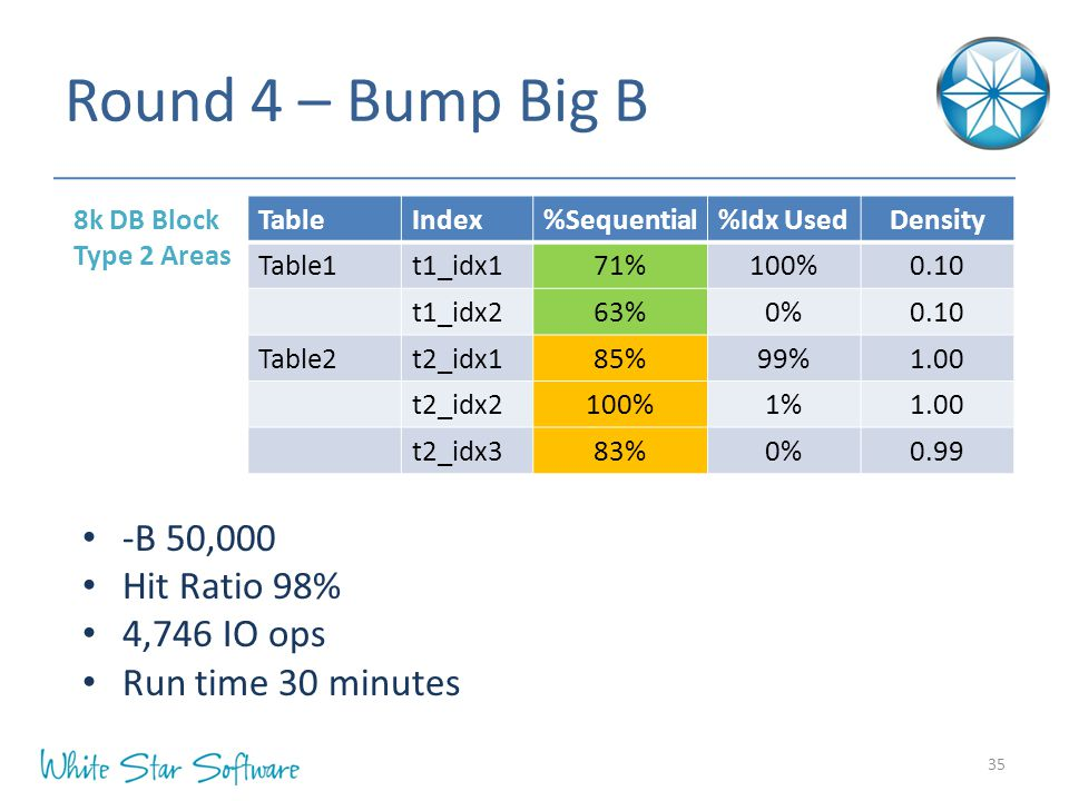 Round 4 – Bump Big B 8k DB Block Type 2 Areas 35 -B 50,000 Hit Ratio 98% 4,746 IO ops Run time 30 minutes TableIndex%Sequential%Idx UsedDensity Table1