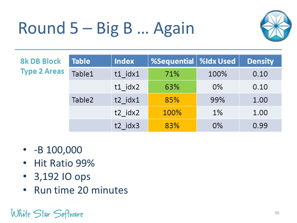 Round 5 – Big B … Again 8k DB Block Type 2 Areas 36 -B 100,000 Hit Ratio 99% 3,192 IO ops Run time 20 minutes TableIndex%Sequential%Idx UsedDensity Ta