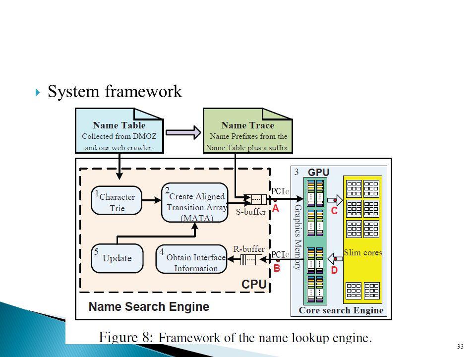  System framework 33