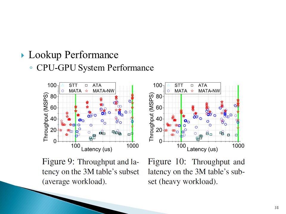  Lookup Performance ◦ CPU-GPU System Performance 38