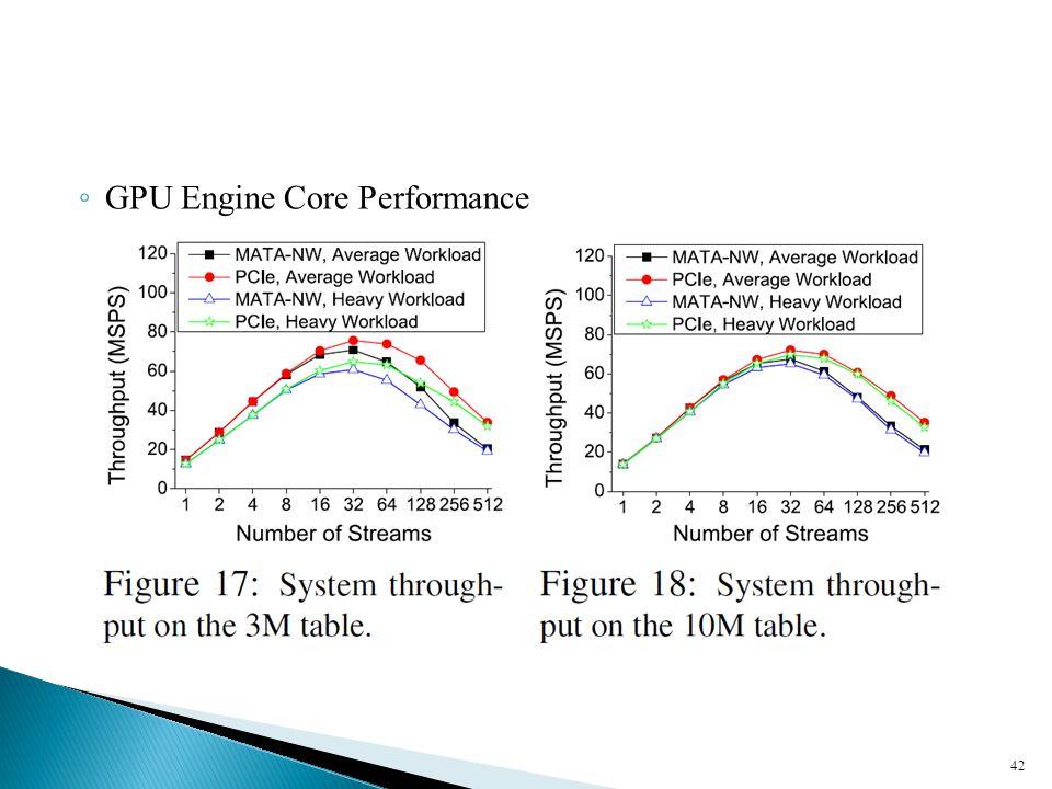 ◦ GPU Engine Core Performance 42
