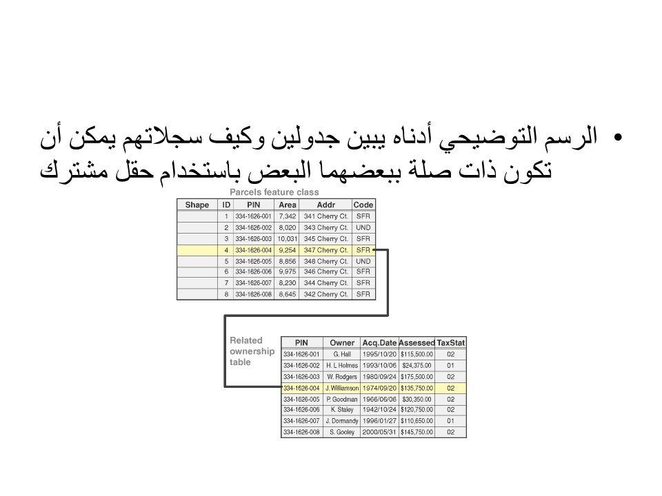 الرسم التوضيحي أدناه يبين جدولين وكيف سجلاتهم يمكن أن تكون ذات صلة ببعضهما البعض باستخدام حقل مشترك