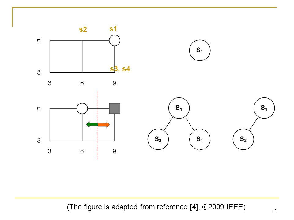 12 s1 s2 s3, s4 (The figure is adapted from reference [4],  2009 IEEE)